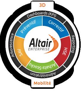 fonctions GMAO Altair Enterprise
